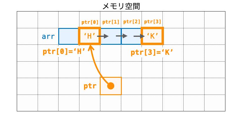 ポインタでインデックスを指定してデータにアクセスする例2