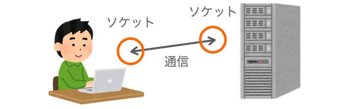 ソケットの説明図