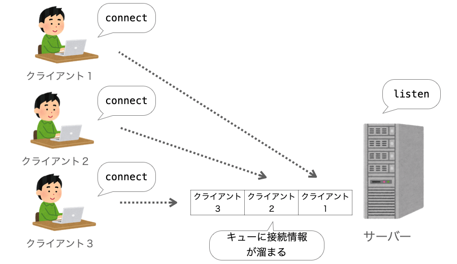 connectでキューに接続情報が溜まる様子
