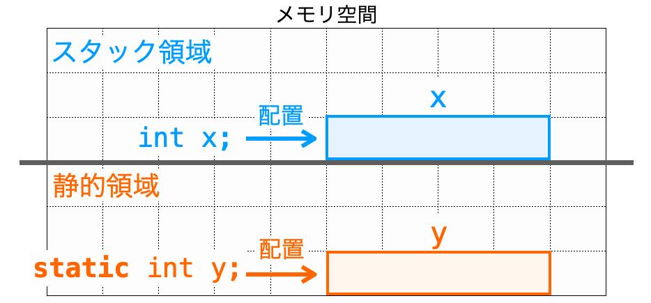 staticの有無によって異なる領域に変数が配置される様子