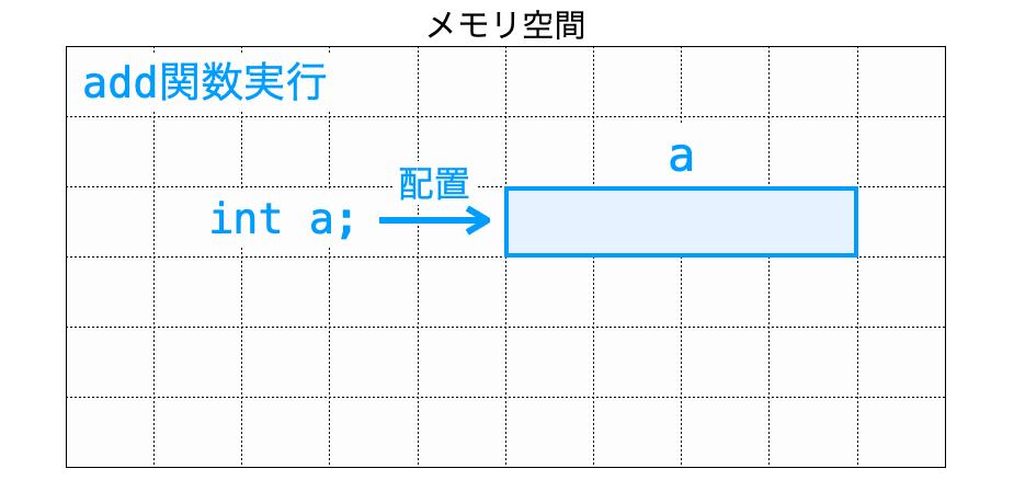 関数実行時にスタック領域に変数が配置される様子