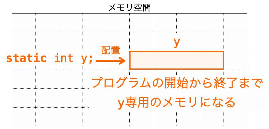 staticローカル変数が専用のメモリに配置される様子