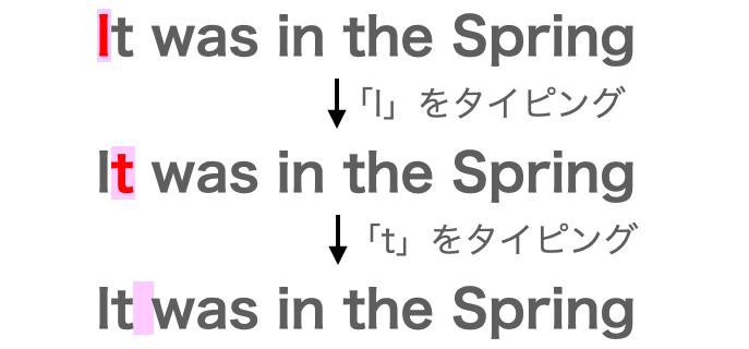 タイピングする文字が移動していく様子