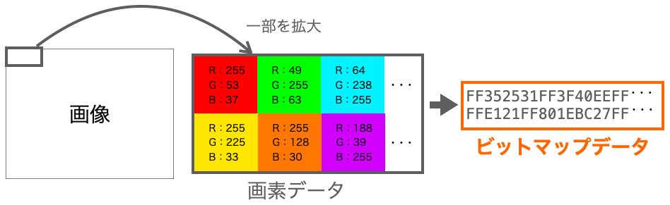 ビットマップデータの説明図