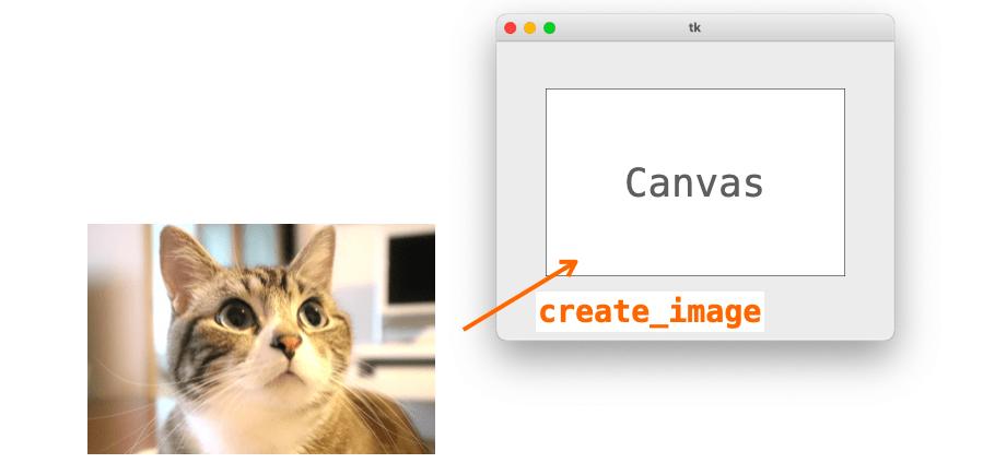 キャンバスに画像を描画してアプリに表示する様子