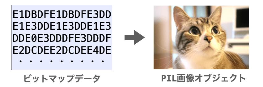 ビットマップデータをPIL画像に変換する様子