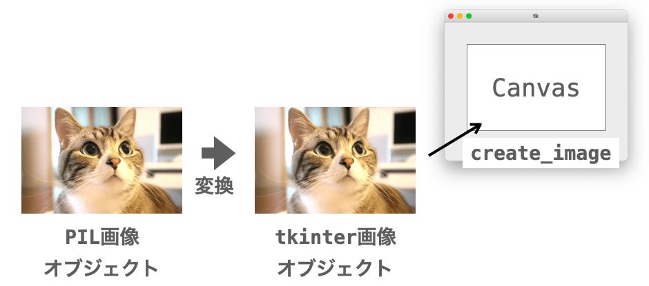tkinter画像に変換後にキャンバスに描画する様子