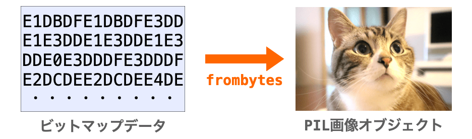 frombytes関数でビットマップデータをPIL画像に変換する様子