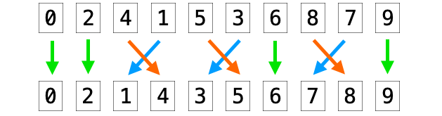 先頭から最後尾までの交換を繰り返す様子2