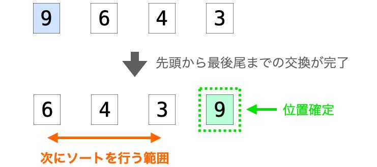 最後尾のデータの位置が確定する様子1
