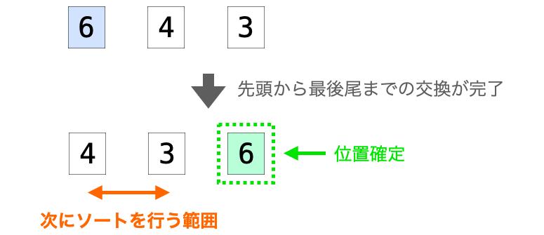 最後尾のデータの位置が確定する様子2
