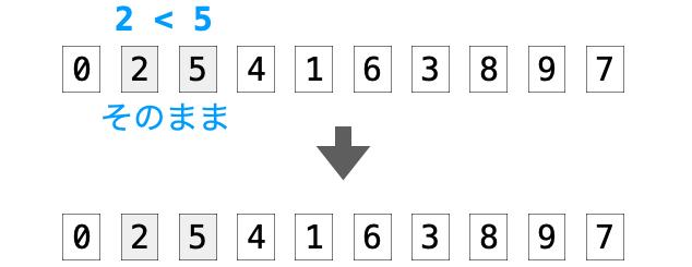 2番目と3番目のデータを交換しない図