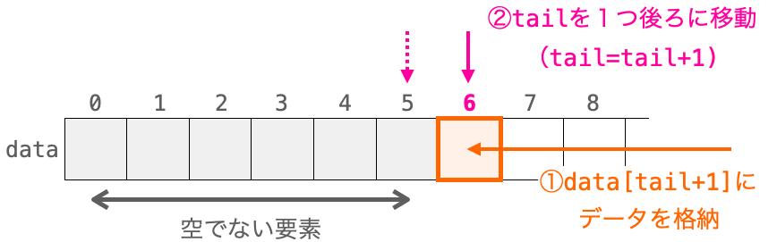 データ追加時の各変数の関係