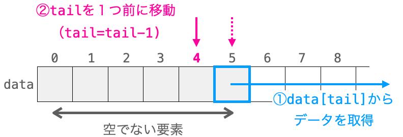 データ取り出し時の各変数の関係