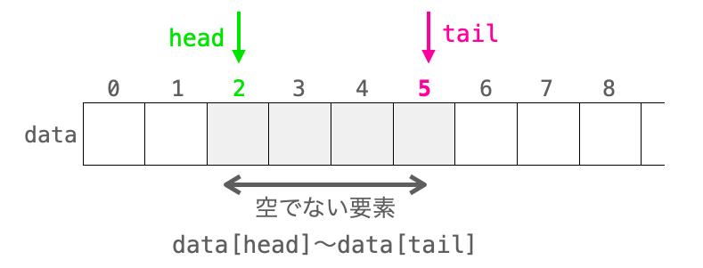 各変数と空でない要素との関係図