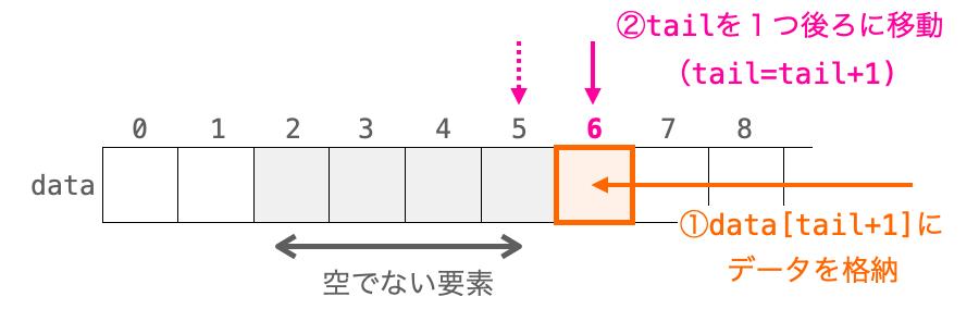 キューにおけるデータ追加時の各変数の関係