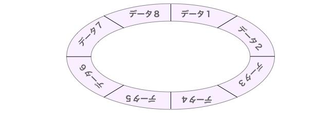 リングバッファのイメージ図