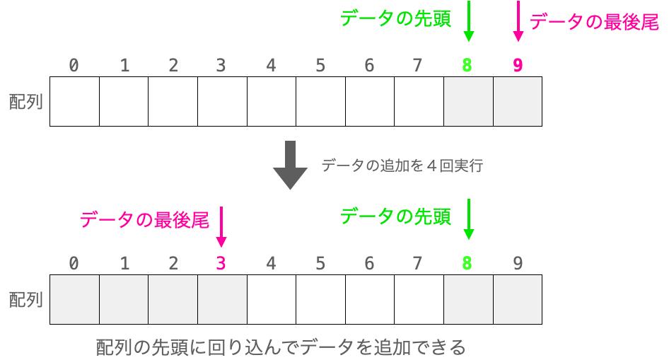 キューに追加したデータが配列の先頭に回り込んで格納される様子