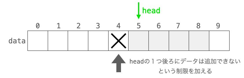 headの1つ前にはデータが追加できない様子