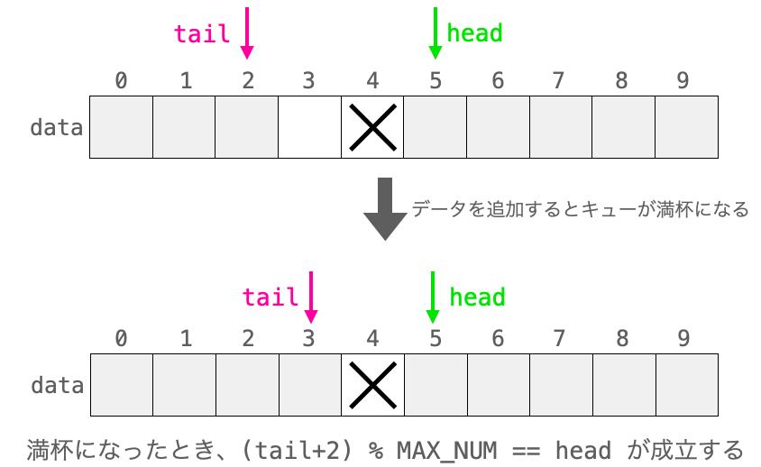 headの1つ後ろにデータが追加できない状態でリングバッファが満杯になった時のtailとheadの様子