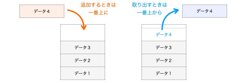 スタックのイメージ図