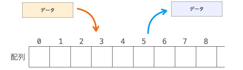 配列へのデータの追加と配列からのデータ取り出しを行う様子