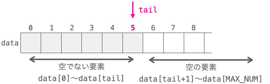 各変数とスタックの空き要素との関係