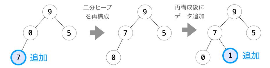 ノード追加と二分ヒープの再構成を繰り返して二分ヒープを作成していく様子