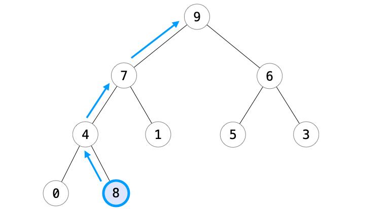 追加ノードを根の方向に移動する様子