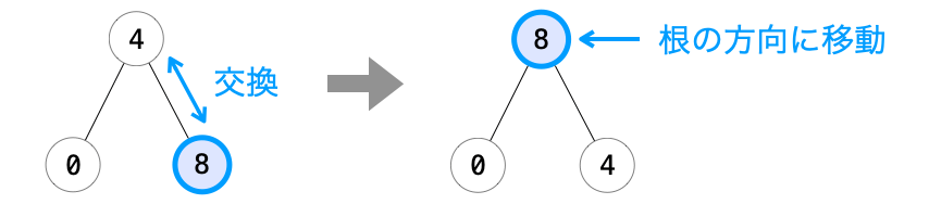 ノードの位置の入れ替えでノードを根の方向に移動する様子