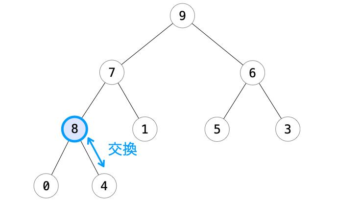 追加ノードと親ノードの交換で追加ノードが根の宝庫に移動した様子