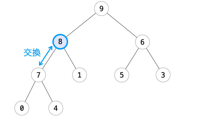 追加ノードと親ノードの交換で追加ノードが根の方向に移動した様子