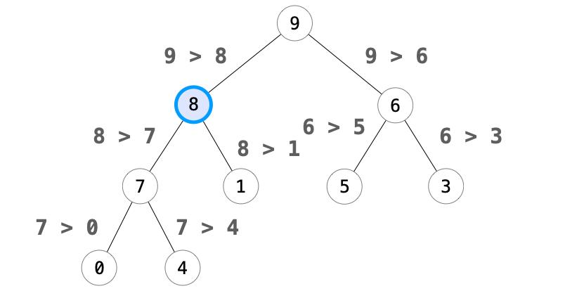 追加ノードを根の方向に移動することで二分ヒープへの再構成が完了した様子