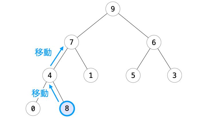 ノード追加後に二分ヒープを再構成する方法のまとめ
