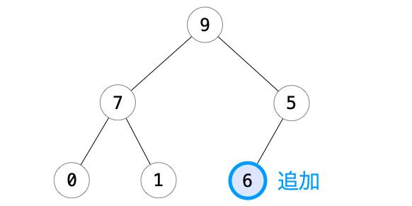addHeap関数の処理1