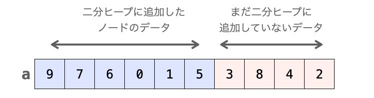 配列が2種類のデータを扱う様子