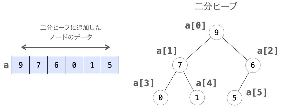 配列の各要素と二分ヒープのノードととの対応図