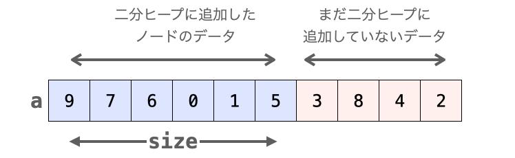 sizeを配列の前半と後半の区切り位置とする様子