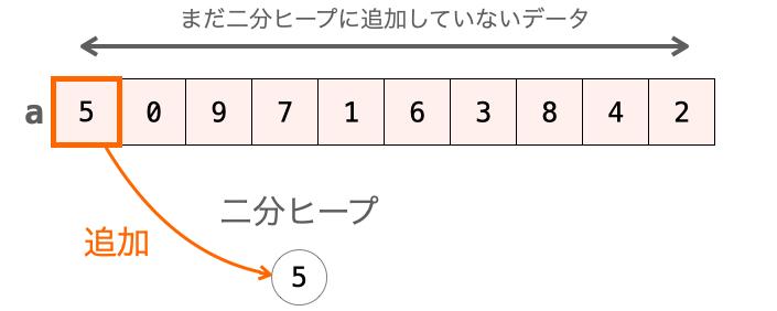 size=0の時にaddHeapを実行した時の処理
