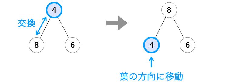 子ノードとの交換で親ノードが葉の方向に移動する様子