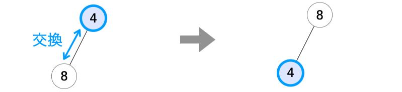 子ノードが1つの場合の位置の入れ替え
