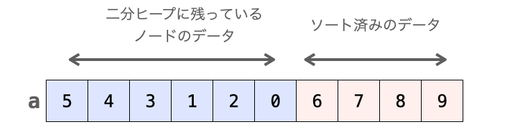 removeHeapの配列で扱うに種類のデータを表した図