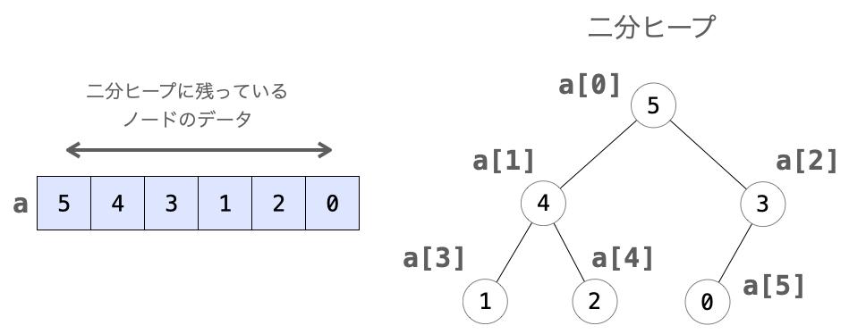 配列の要素と二分ヒープの各ノードとの対応