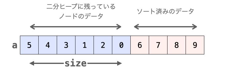 sizeが2種類のデータの切り替えるポイントになっている様子
