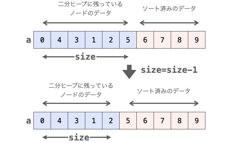 removeHeap実行前後の配列の変化