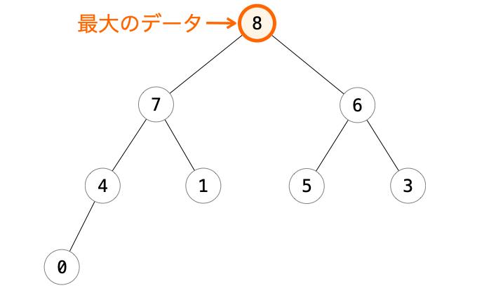 二分ヒープの根ノードに最大データが移動する様子
