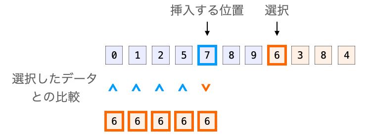 挿入位置を決定するための処理の詳細