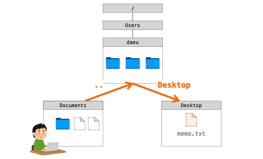 相対パスの説明図1