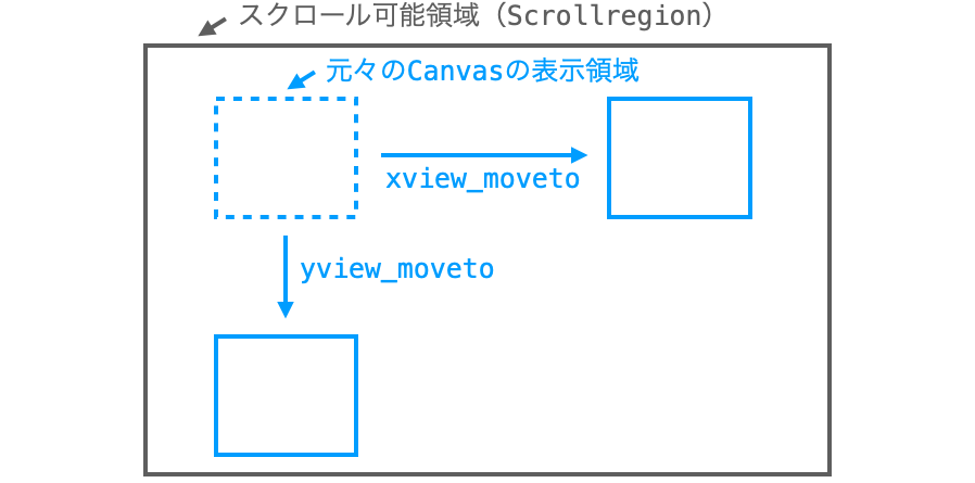 xview_movetoとyview_movetoの説明図