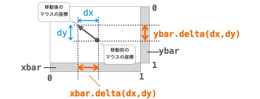 deletaメソッドの説明図